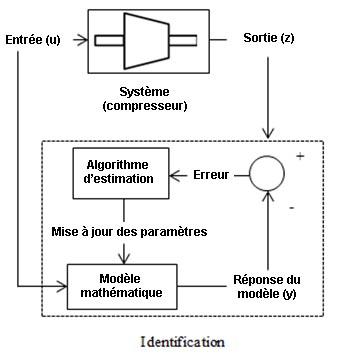 identification-model-compresseur