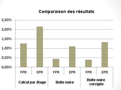 Comparaison des modèles calculs par étage, boîte noire et boîte noire corrigée