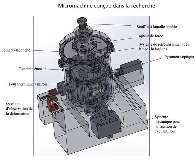 Micromachine effectuant des essais sous atmosphère contrôlée