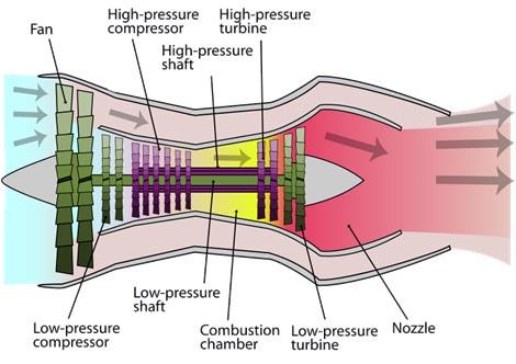 Operation of a twin spool turbofan motor like the Cessna motor modelled