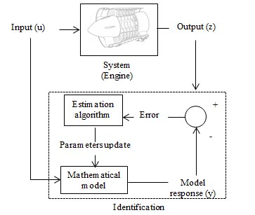 Identification method to find out the best model for a Cessna motor