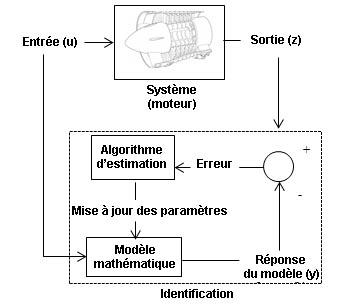 Méthode d'identification du meilleur modèle pour un moteur Cessna