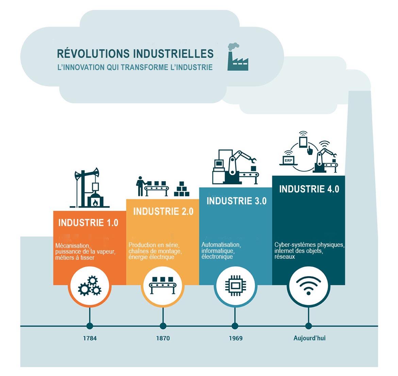 Révolutions industrielles