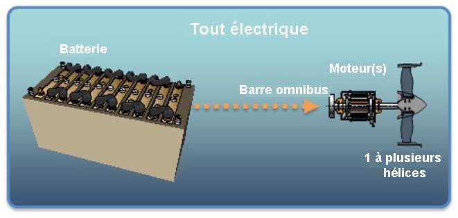 La configuration tout électrique de l'avion plus électrique