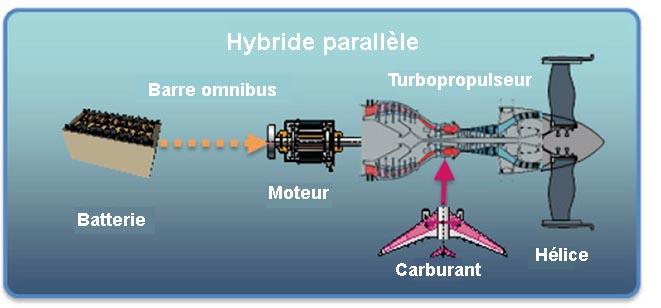 La configuration hybride parallèle de l'avion plus électrique