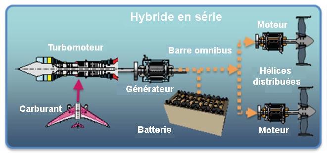 La configuration hybride en série de l'avion plus électrique
