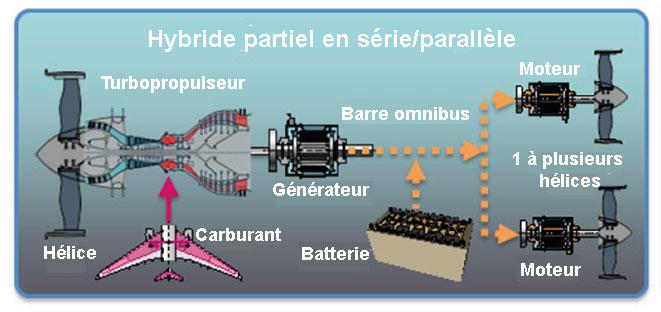 La configuration hybride partiel en série/parallèle de l'avion plus électrique