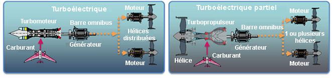 Les configurations turboélectrique et turboélectrique partiel de l'avion plus électrique