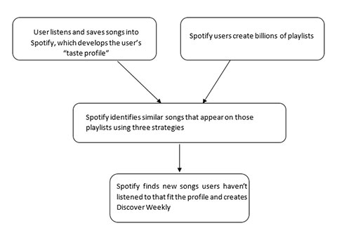 How does Spotify's Discover weekly work?