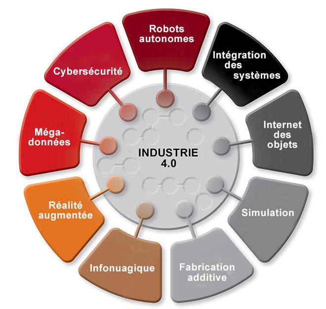 9 technologies sont associées à l'industrie 4.0