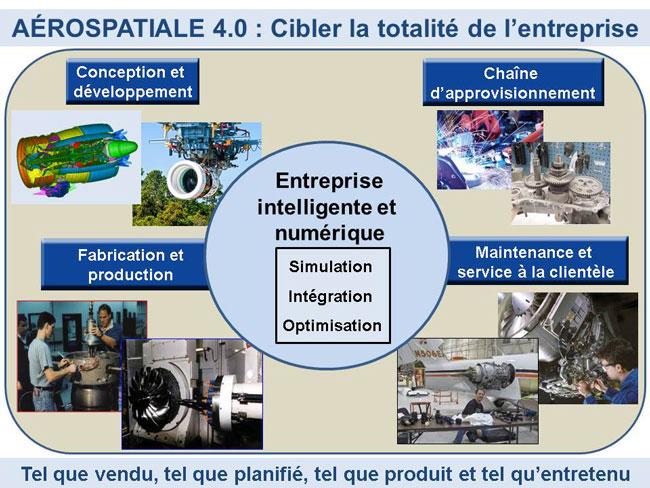 Le programme Aérospatiale 4.0 de AÉROÉTS