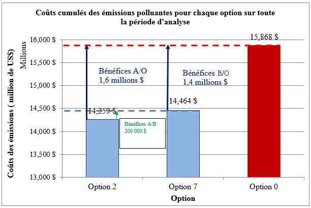Coût des émissions polluantes monétisées