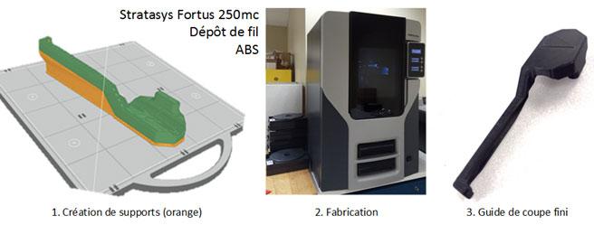 Fabrication additive du guide de coupe pour l'opération
