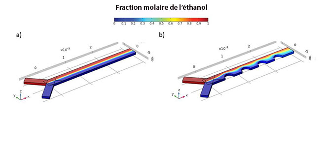 Simulation de mixage dans un appareil microfluidique en Y