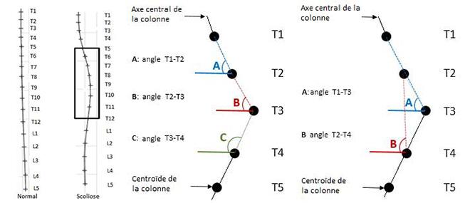 Exclusion de n angles