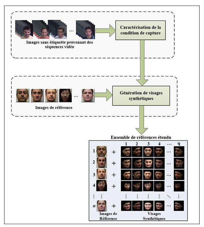 Images créées par l'algorithme DSFS