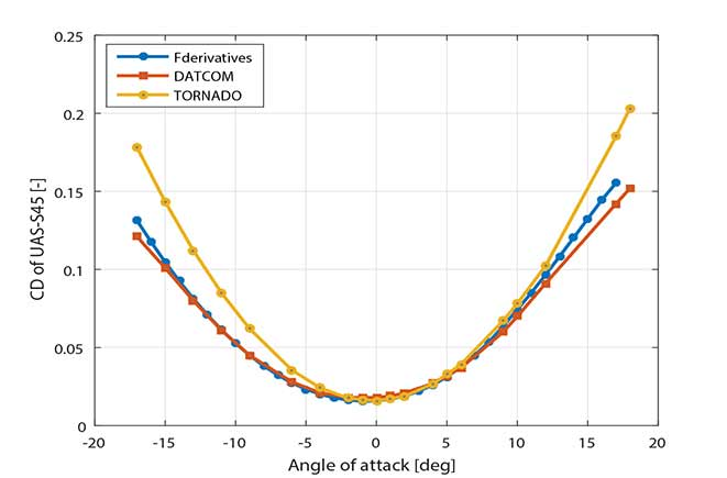 UAS-S45 simulator estimation of drag coefficient compared with wind tunnel testing