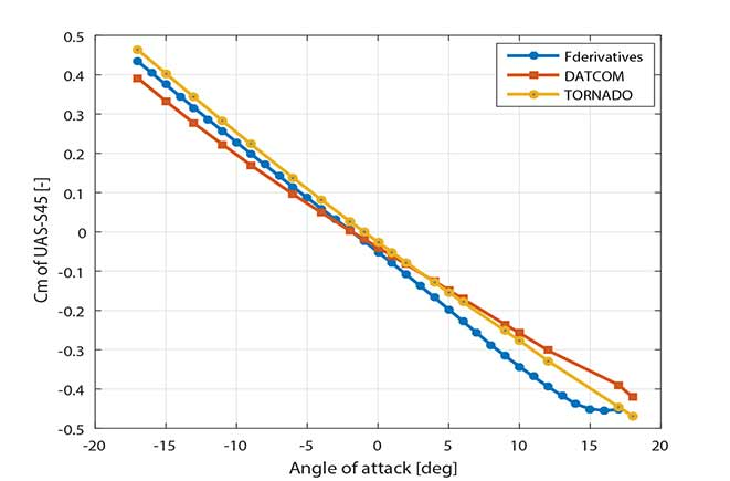 UAS-S45 simulator estimation of pitching moment compared with wind tunnel testing