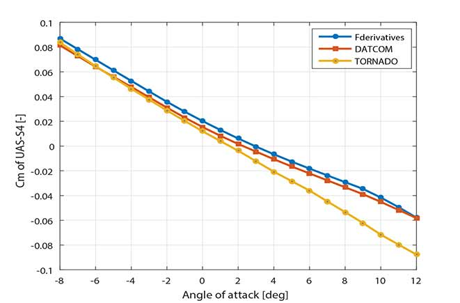 UAS-S4 simulator estimation of pitching moment compared with wind tunnel testing