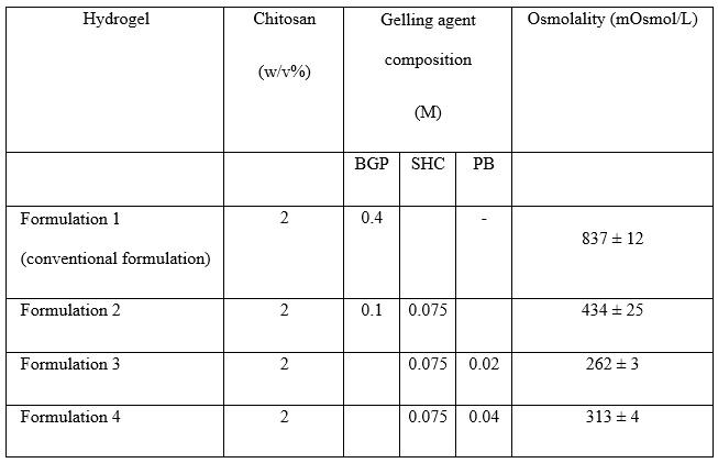 Formulation of tested hydrogels