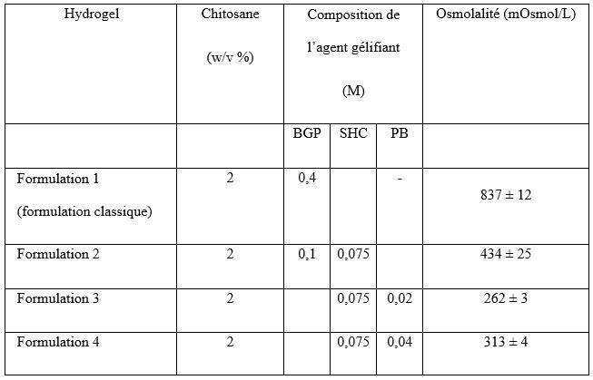 Formulation des hydrogels testés
