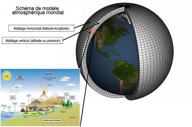 Modèle climatique