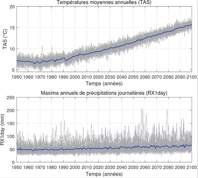 Simulations des températures et des précipitations