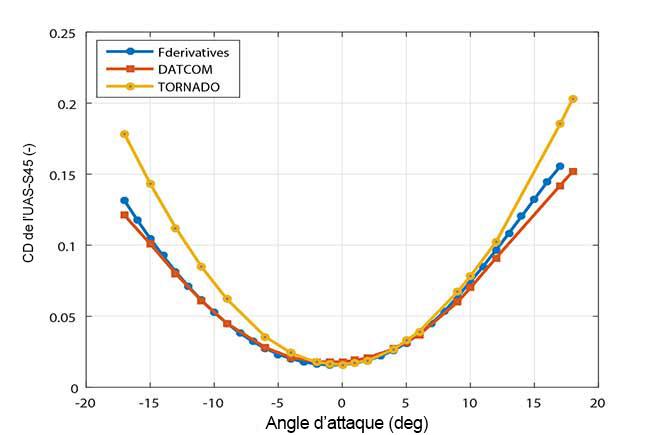 Comparaison du coefficient de traînée estimé par le simulateur à celui obtenu par tests en soufflerie pour l'UAS-S45