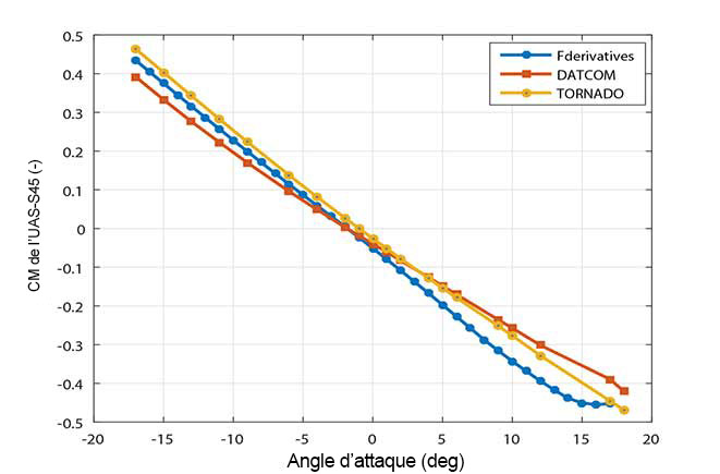 Comparaison du moment de tangage estimé par le simulateur à celui obtenu par tests en soufflerie pour l'UAS-S45