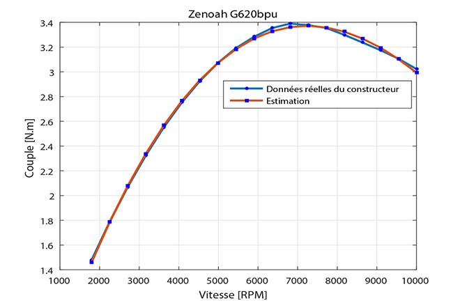 Données expérimentales contre données du model pour le UAS-S45