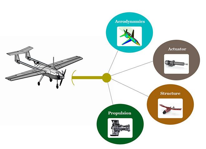Drone simulator architecture sub-models