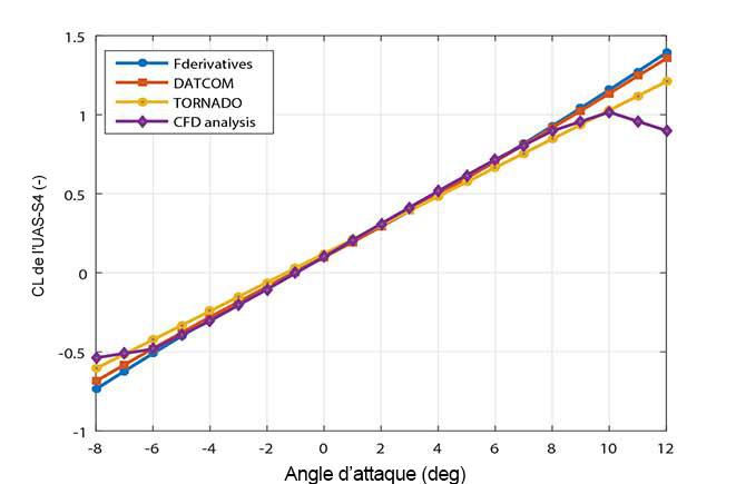 Comparaison du coefficient de portance estimé par le simulateur à celui obtenu par tests en soufflerie pour l'UAS-S4
