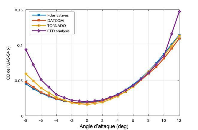 Comparaison du coefficient de traînée estimé par le simulateur à celui obtenu par tests en soufflerie pour l'UAS-S4