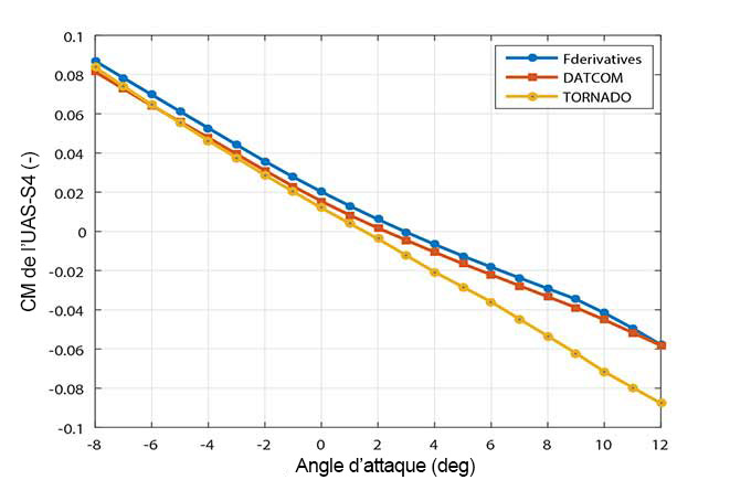 Comparaison du moment de tangage estimé par le simulateur à celui obtenu par tests en soufflerie pour l'UAS-S4