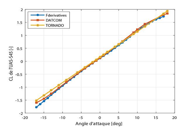 Comparaison du coefficient de portance estimé par le simulateur à celui obtenu par tests en soufflerie pour l'UAS-S45