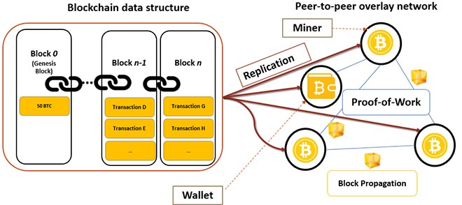 Overwiew of the Bitcoin architecture