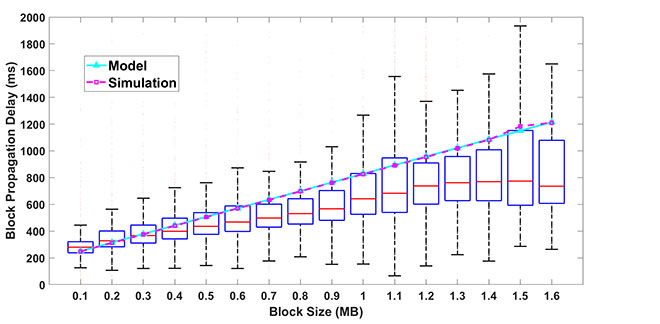 Speed of block propagation according to block size