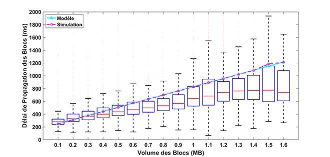 Vitesse de propagation des blocs selon leur volume