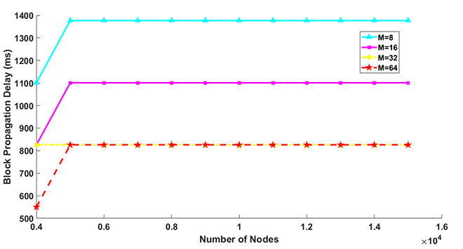 Speed of block propagation according to network size
