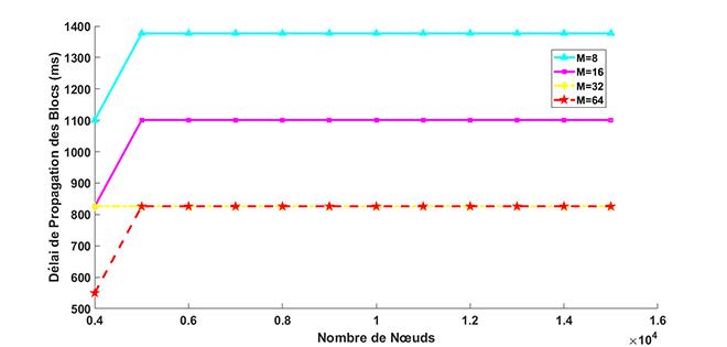 Vitesse de propagation des blocs selon la taille du réseau