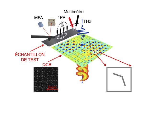 Mesure de la qualité de circuits imprimés à l'aide des ondes térahertz