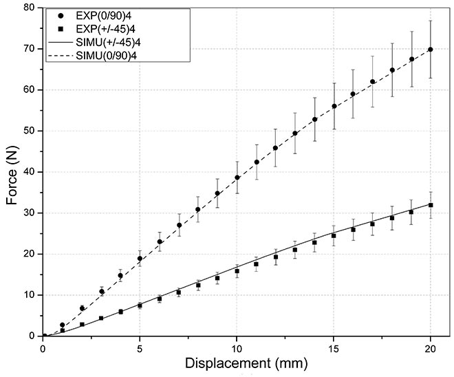 Numerical data obtained with calculation and compared with experimental data.