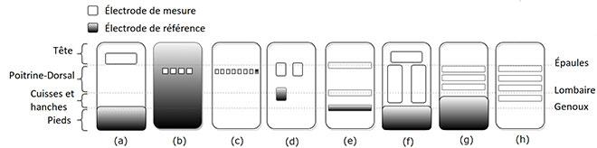 Emplacement des électrodes capacitives sur le matelas