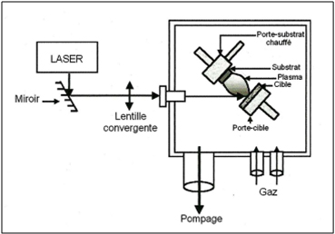 Système d'ablation laser pulsé