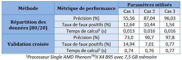 Performance du système proposé selon le nombre de paramètres
