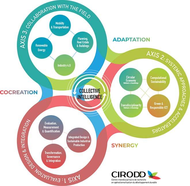 CIRODD's three research axes