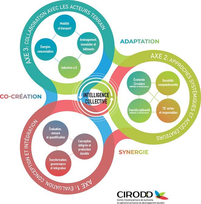 Les trois axes de recherche du CIRODD