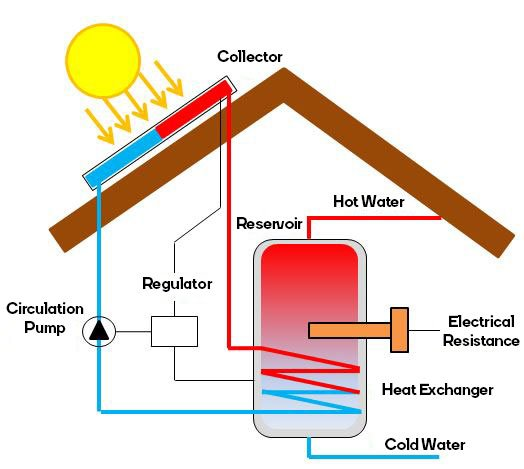 Hot water reservoir heated by thermal solar power