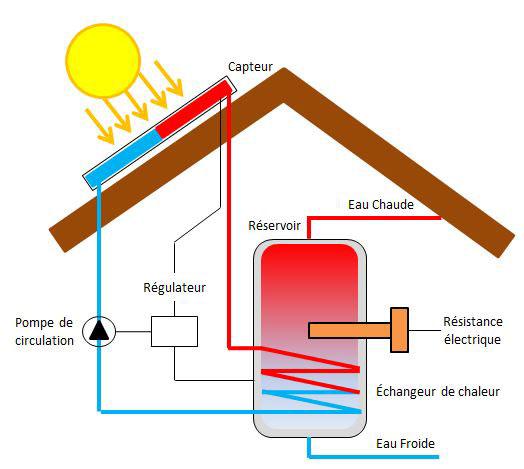 Réservoir d'eau chaude chauffé par énergie solaire thermique