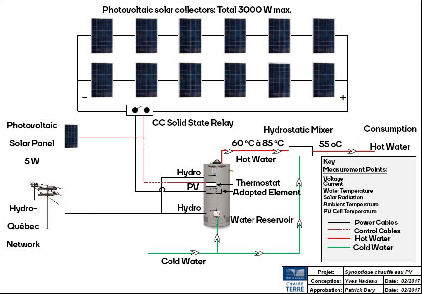 Photovoltaic solar water heater